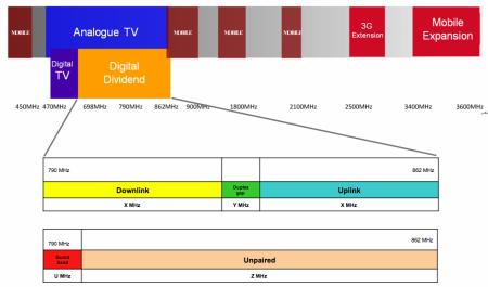 Digitální dividenda