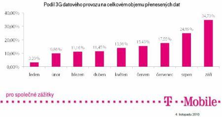 T-Mobile - podíl 3G na datových přenosech
