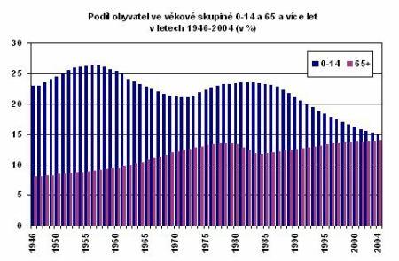 Podíl důchodců v ČR, roky 1946 - 2004