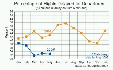 Podíl zpožděných letů - odlety
