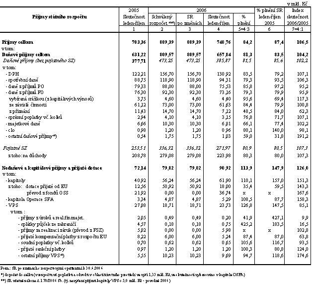 Pokladní plnění příjmů 06