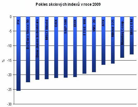 Pokles trhů