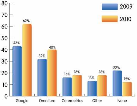 Pokročilé nástroje webové analytiky 1