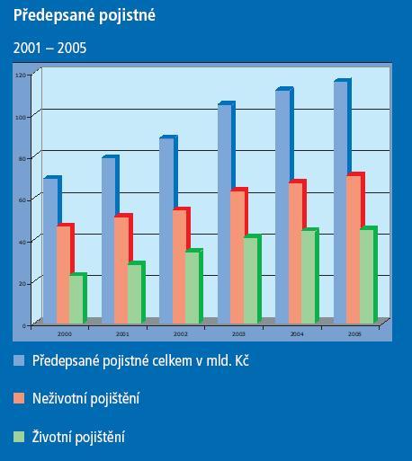 Předepsané pojistné - rok 2005