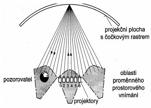 3D televize - Stereoskopický projekční systém se šesti dvojicemi