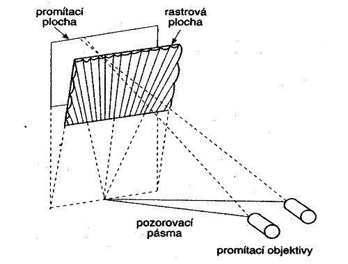 3D televize - Vějířovitá struktura  rastru