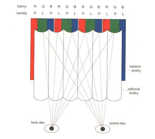 3D televize - Funkce čočkového rastru pro barevné luminofory