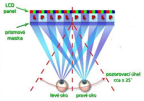 Střídání barev u 3D televizního vysílání
