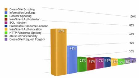 SQLi graf