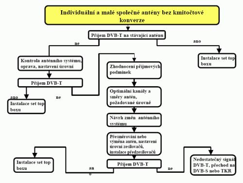 STA rozhodovací diagram 1