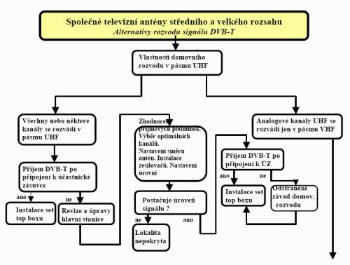STA rozhodovací diagram 2