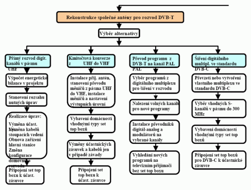 STA rozhodovací diagram 3