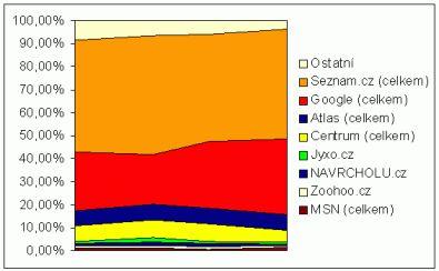 Podíl vyhledávačů 2005