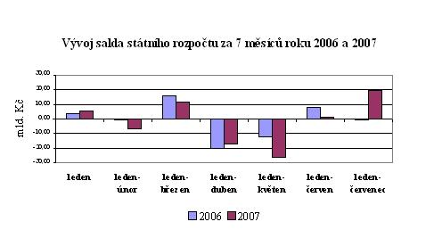 Vývoj salda státního rozpočtu