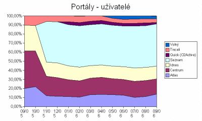 Zahýbá restart Atlasu českým Internetem?