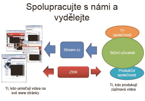 stream-sdileni-prijmu