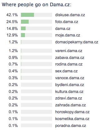 Dáma.cz používané sekce