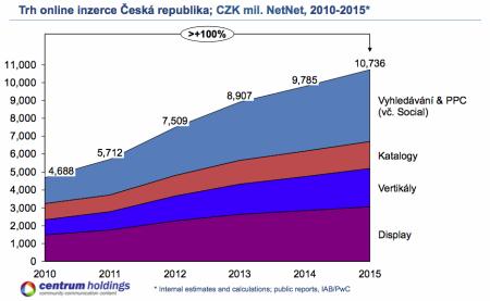 Centrum Holdings: odhady příjmů z internetové inzerce 2010-2015