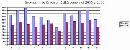 Srovnání měsíčních přírůstků domén v roce 2005 a 2006