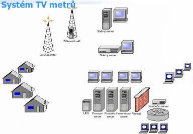 Systém TV metrů
