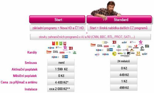 T-Mobile televize - základní balíčky