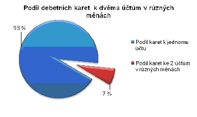 Podíl debetních karet k dvěma účtům v různých měnách