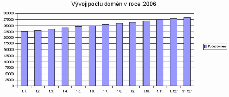 Vývoj počtu domén v roce 2006