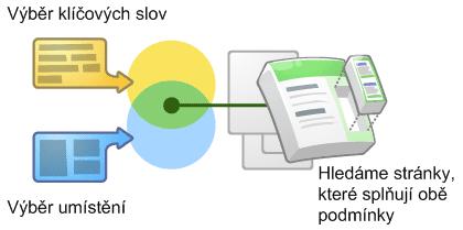AdWords spojení