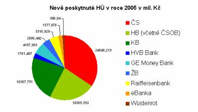 Hypoteční trh