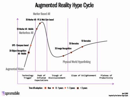 Hype cyklus rozšířené reality