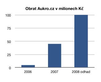 Obraty Aukro.cz 2006-2008