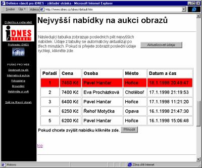 Aukce obrazu na iDnes.cz