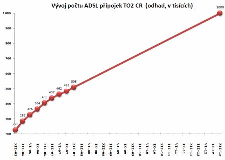 vývoj počtu ADSL