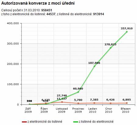 graf s počtem konverzí na žádost