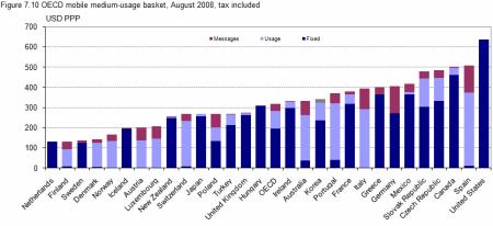 OECD koš se střední spotřebou