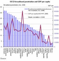 OECD$