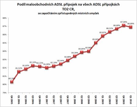 podíl Telefóniky na trhu ADSL