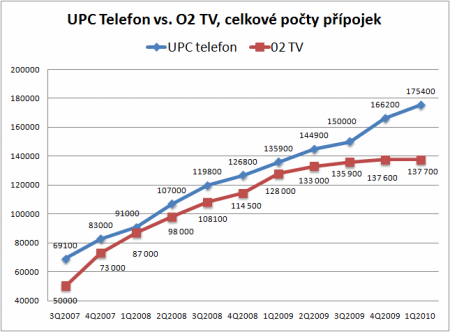 UPC Telefon vs. O2TV