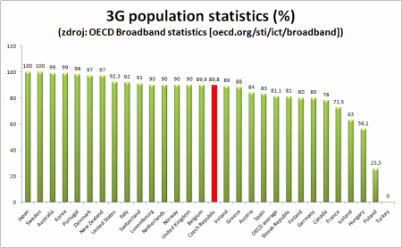 penetrace 3G dle OECD