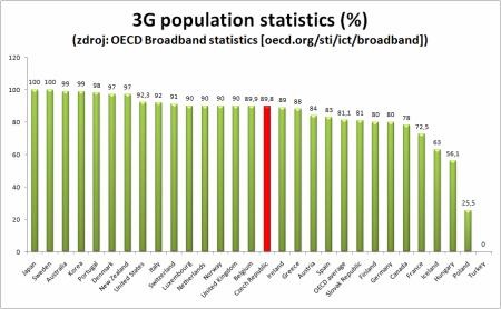 penetrace 3G dle OECD