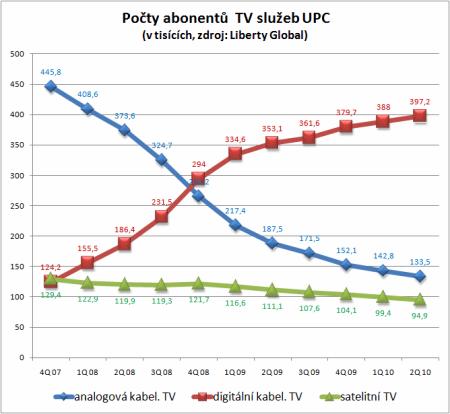 tv sluzby UPC