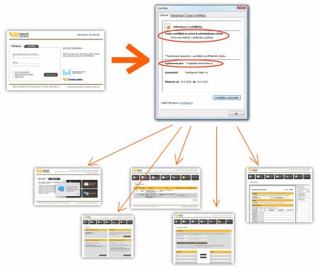 Význam serverového certifikátu
