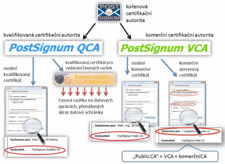 CA PostSignum a její členění