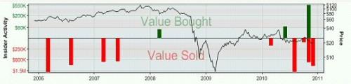 CME - vývoj akcií 2006 až 2011