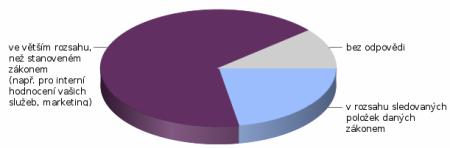 graf-rozsah-uchovavani
