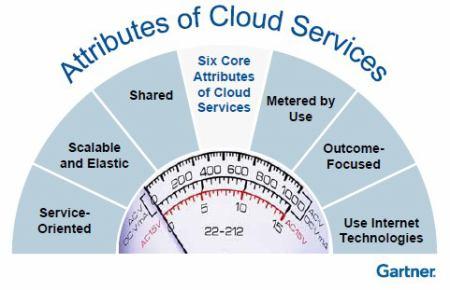 core-attributes-cloud