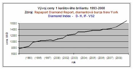 vývoj ceny diamantů