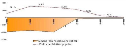 Dopad snížení daní dle návrhu ČSSD