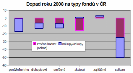 Dopad roku 2008 na typy fondů v ČR