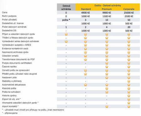 Vlastnosti Evolio pro datové schránky